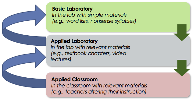 The Lab to Classroom Model