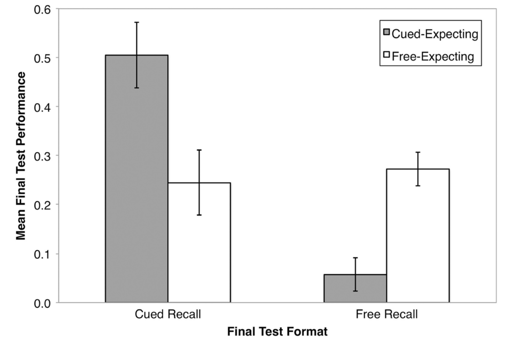 Results from Finley and Benjamin (2012), Experiment 1.