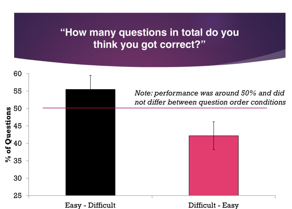 Data from Weinstein & Roediger (2012)