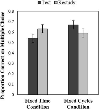 Wissman et al. (2018) Study 3: Immediate Test Results