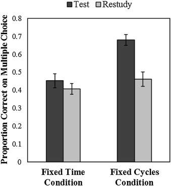 Wissman et al. (2018) Study 3: Delayed Test Results