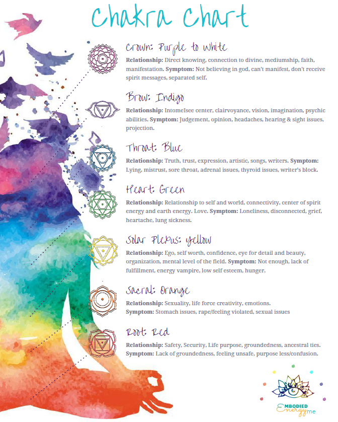 Chakra Chart Image.PNG