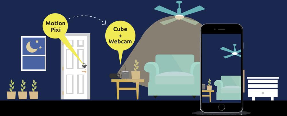 一級視幫你隨時監控門戶安全   スマホに窓やドアの開閉を通知、何処からでもライブ  /  録画映像が見れる。  Pixi  センサーを窓やドアに貼り付け、開閉時にスマホにアラートを通知します。ウェブカメラで状況が見れる。