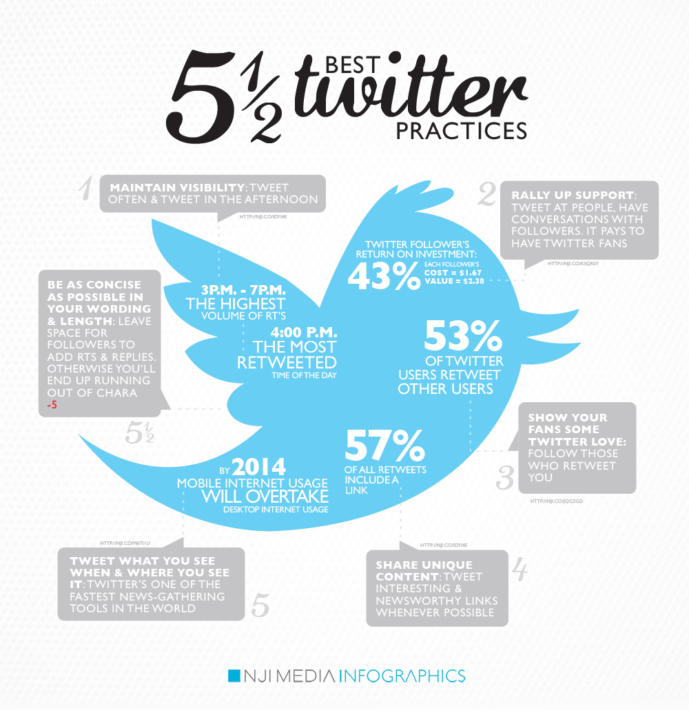 Best Twitter Practices infographic