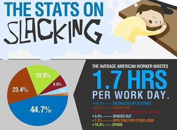 slacking infographic