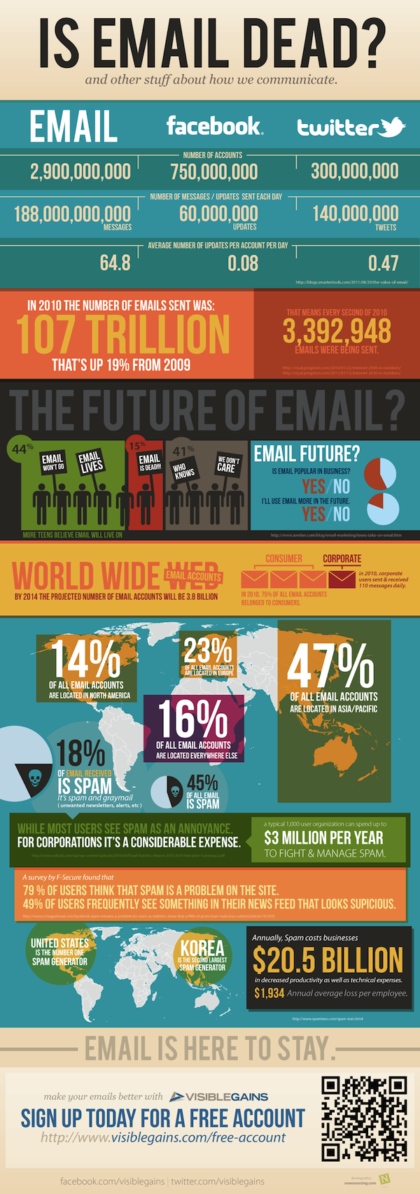 email spam infographic