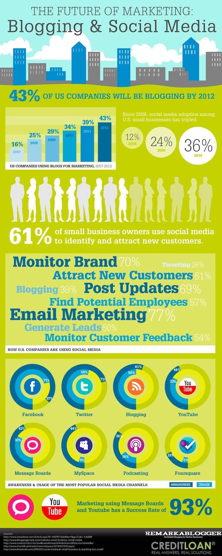 social media blogging marketing infographic