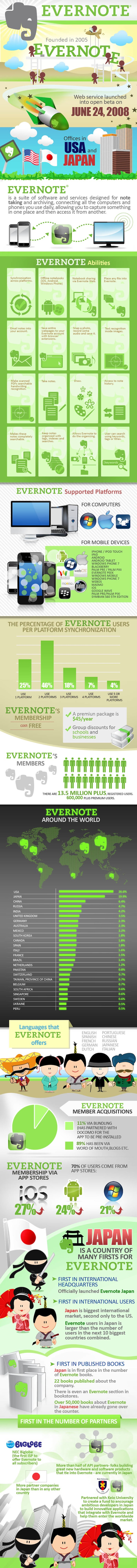 Evernote infographic
