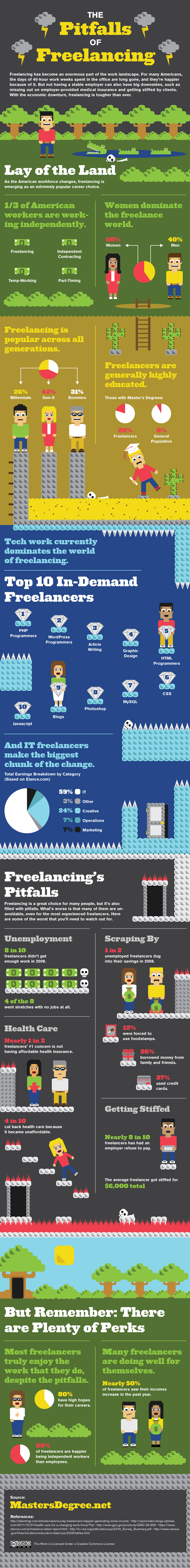 freelancing infographic
