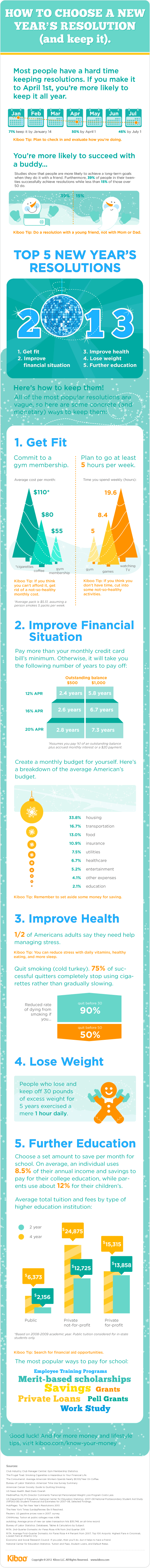 How To Choose A New Year's Resolution (and keep it)  [INFOGRAPHIC]