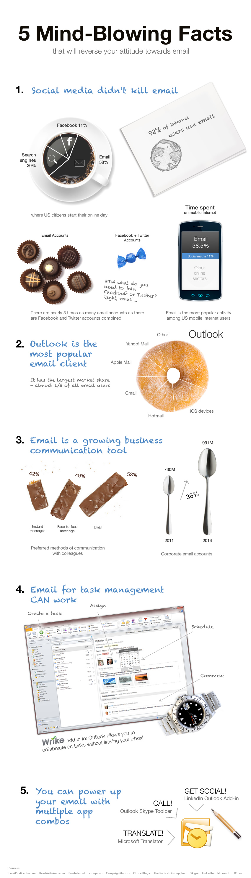 Infographic Email Wrike