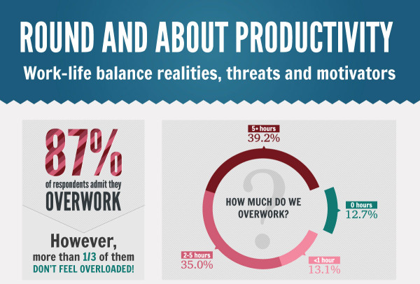 round and about productivity infographic