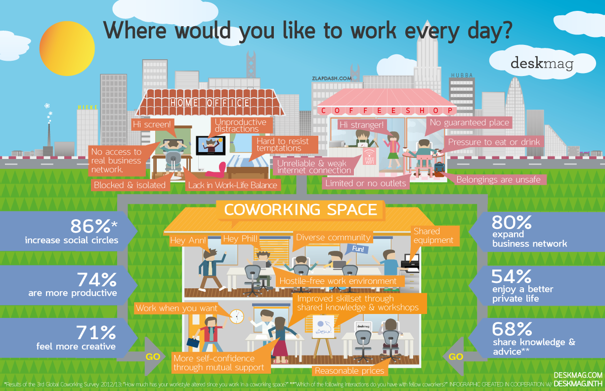 coworking space inforgraphic