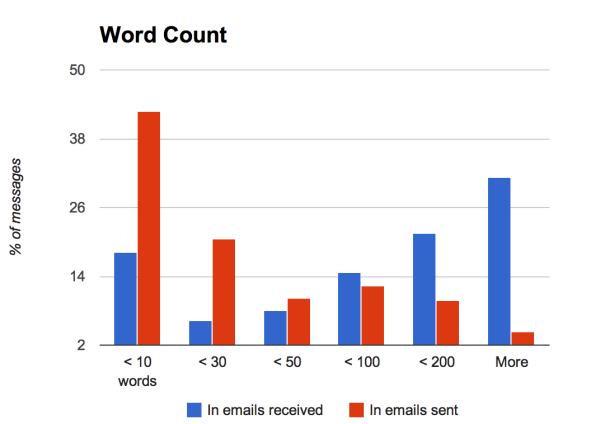 sent-emails