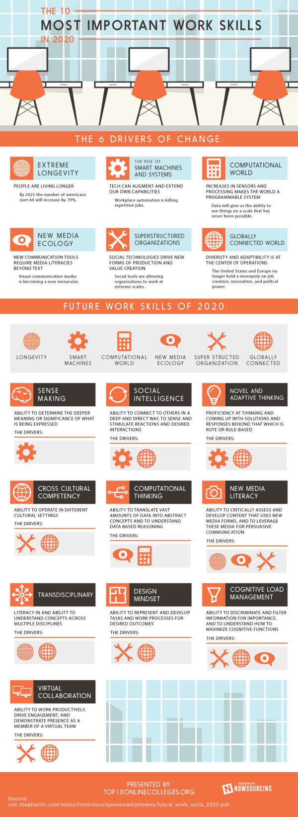 important work skills of 2020
