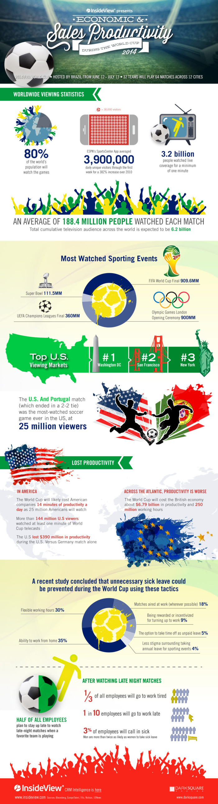 world cup productivity