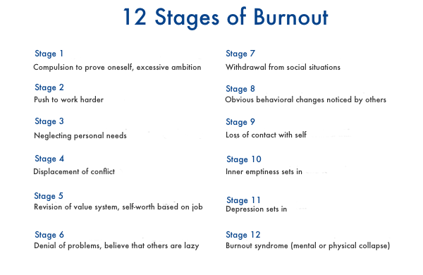 12-stages-of-burn-out (1)