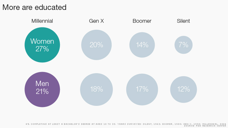 http://money.cnn.com/2015/03/20/news/economy/millennials-jobs-college/