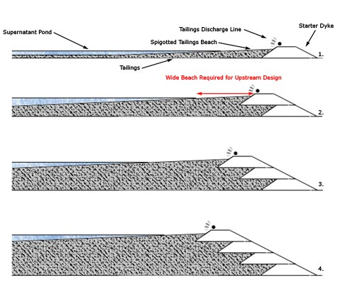 Tailings Diagram 2.jpg