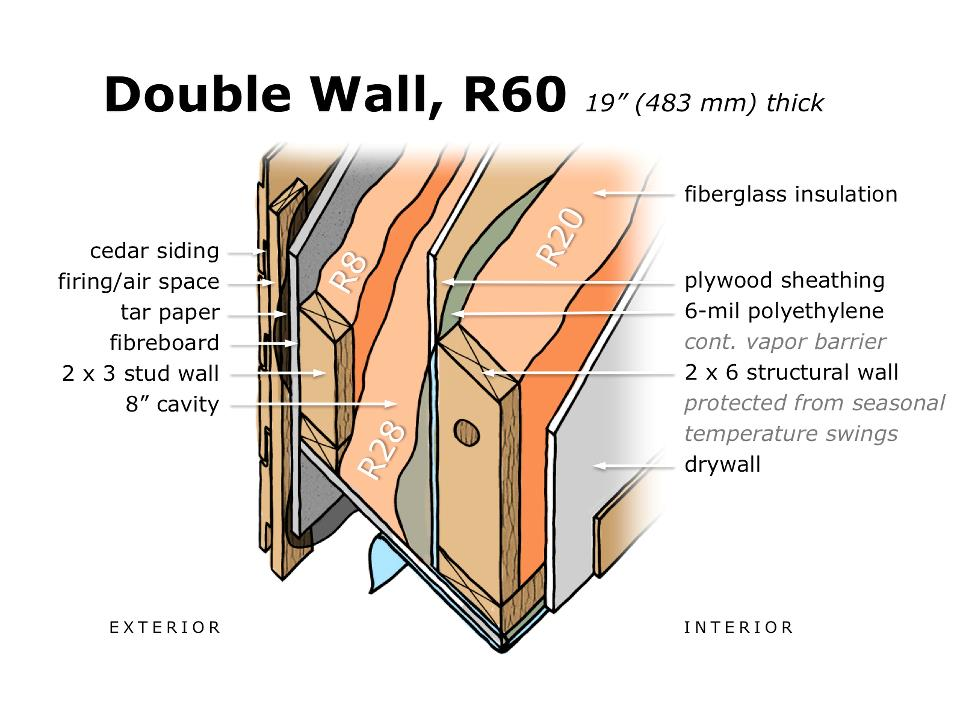 This is a double wall section, showing how three layers of fiberglass insulation are incorporated. An interior 2 x 6 load-bearing frame wall with structural sheathing is mirrored on the outside with a non-load-bearing 2 x 3 wall that holds the siding. The two stud walls are tied together with a plywood sill plate. A continuous 6-mil poly vapor barrier is protected by the structural sheathing and allows for efficient sealing between floors.  Electrical wiring, switches, and outlets are all installed without puncturing the vapor barrier, which makes a huge difference in terms of air-tightness.