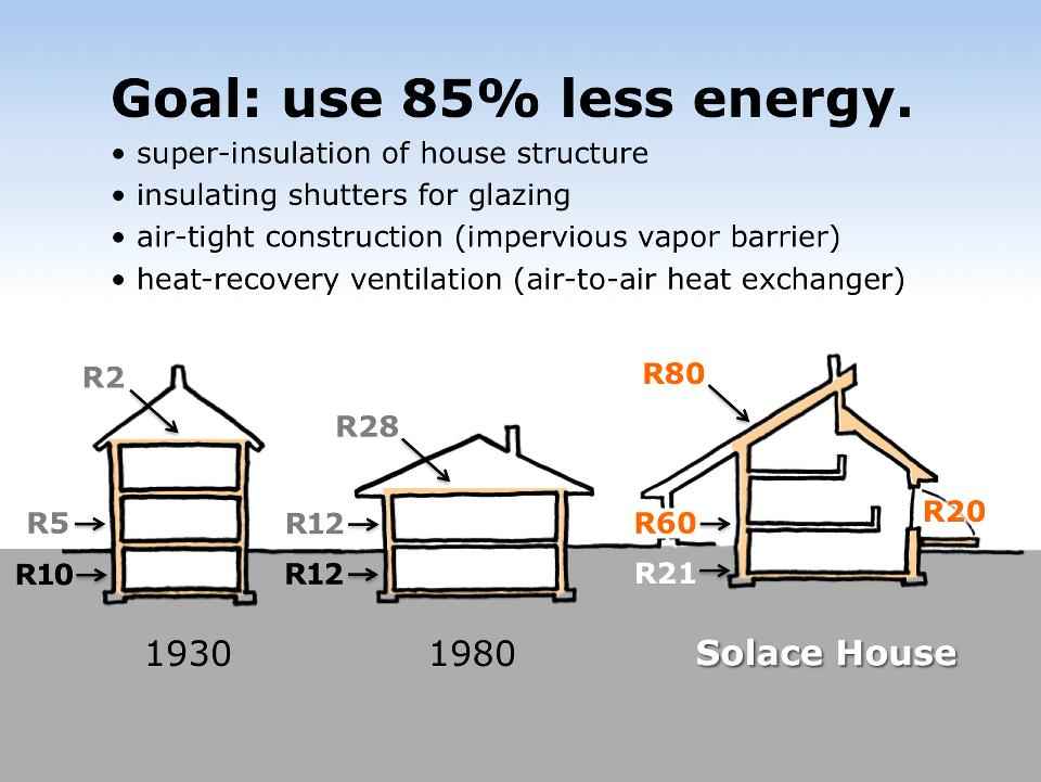 Historically, insulation in Canadian prairie homes has been remarkably poor. Salt-box-style houses of the 1930s benefited from multiple stories, but had next to no insulation. The typical bungalow-style home of 1980 had R12 insulation filling 2 x 4 frame walls, but suffered from an inefficient shape with a greater exterior-surface-to-volume   ratio.  Solace House incorporates super-insulation, a compact footprint with an open-space vertical layout, and movable window insulation.