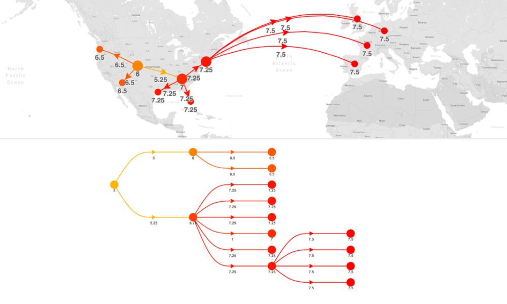 landed cost calculated and visualized for a transatlantic distribution chain