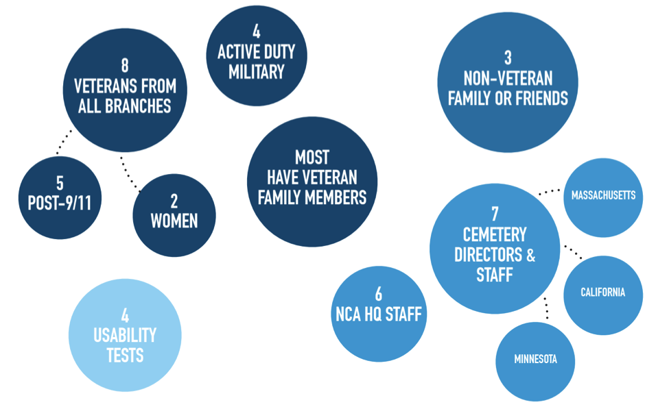 A diagram detailing the demographics of our interviewees. We interviewed 28 people, including 13 NCA staff and 15 members of the public. Our external research prioritized veterans and family or friends, which are not mutually exclusive groups.