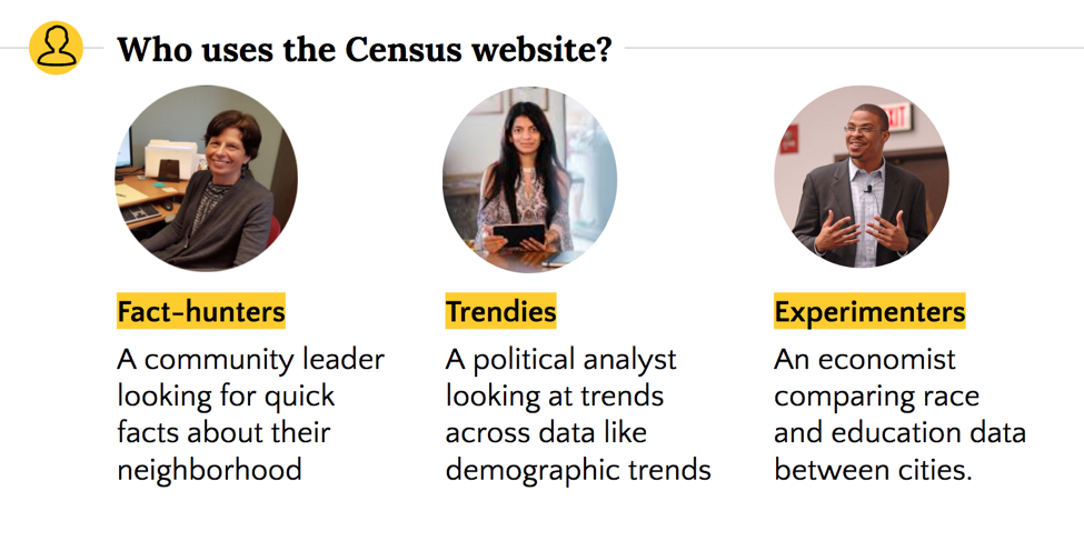 Three user personas of the Census website.