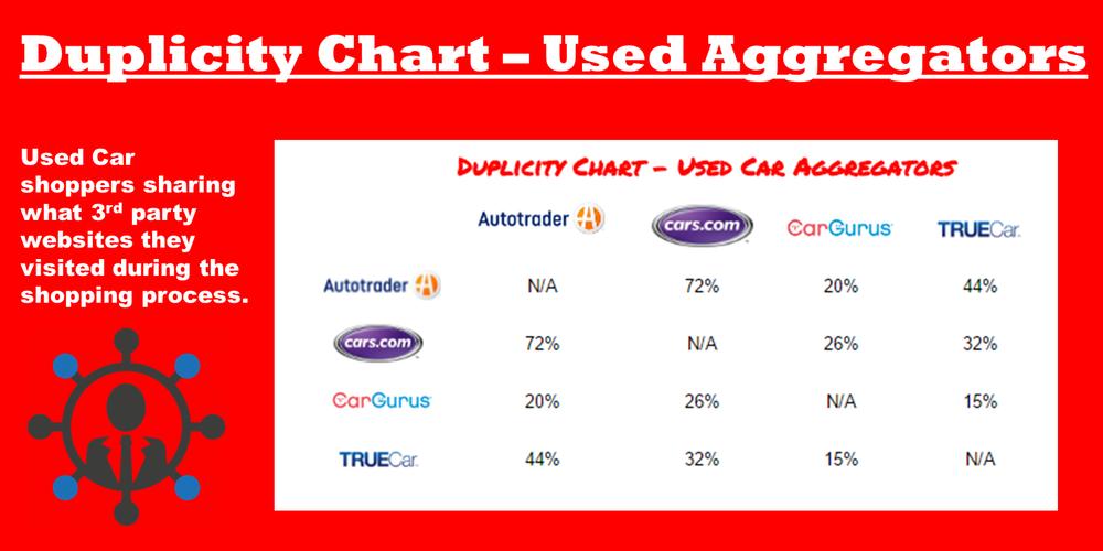 duplicity chart