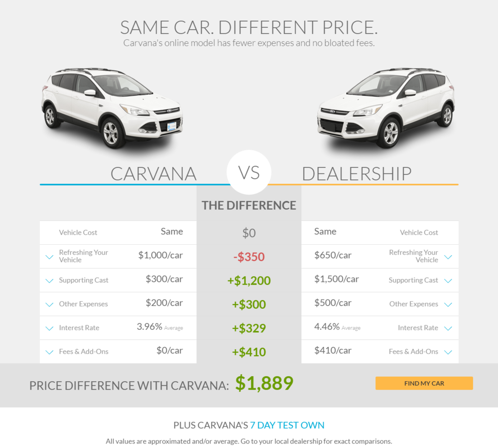 Carvana vs Dealer Price Comparison