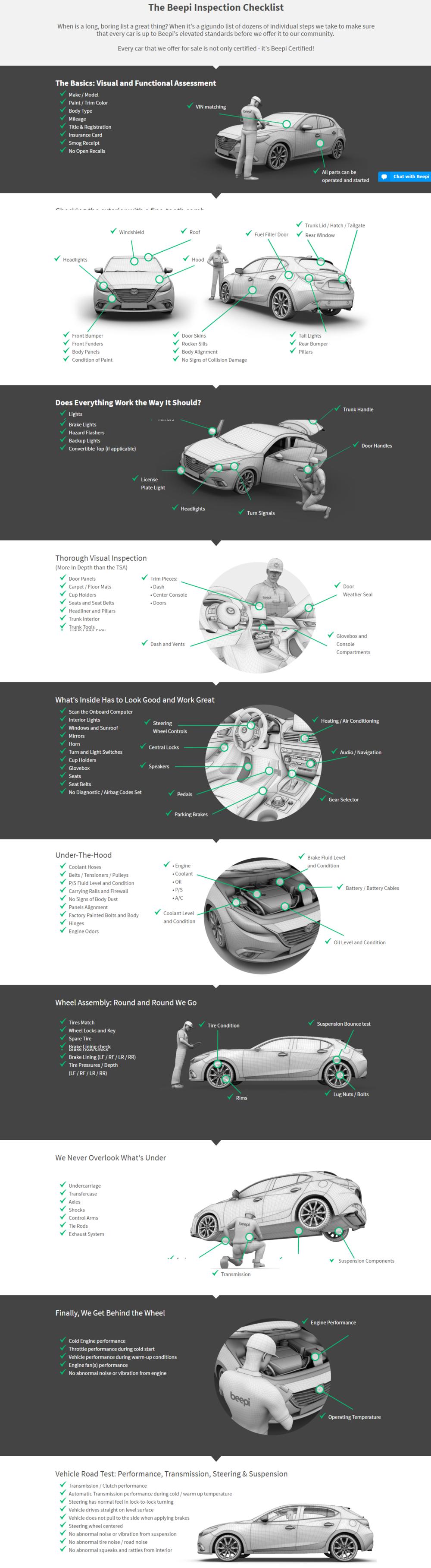 Beepi Inspection Checklist