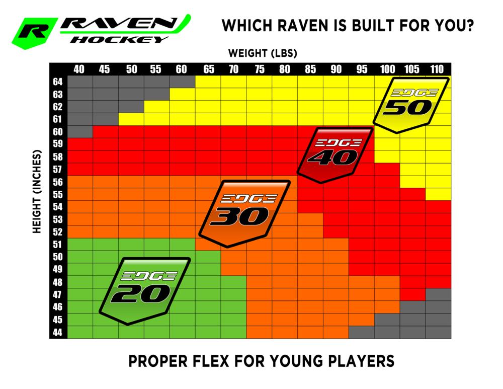 Raven Sizing Grid