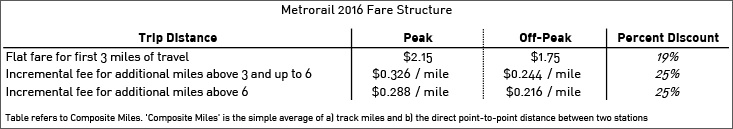 Source:  WMATA History of Fare Increases