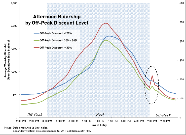 Source: WMATA origin/destination-level ridership data from April - May 2015, aggregated to six minute intervals; WMATA History of Fare Increases. [Behind the Visual]