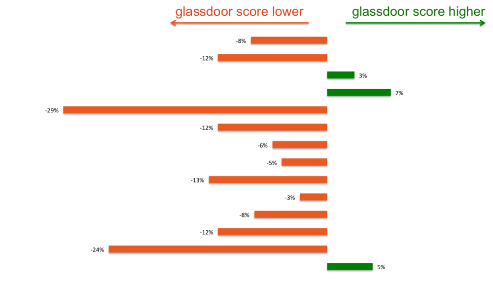 Glassdoor versus Culture Amp ratings: Percentage of employees who would recommend 13 New Tech companies as a place to work.