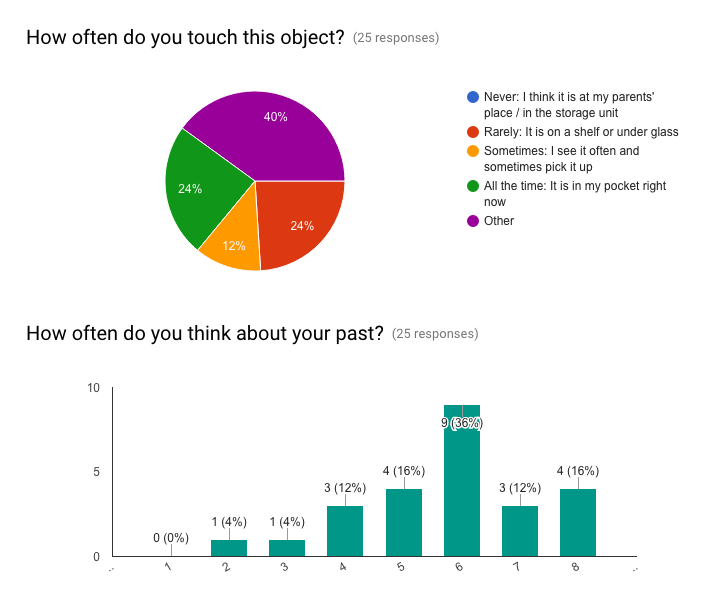 Quantitative responses (graph by Google forms)