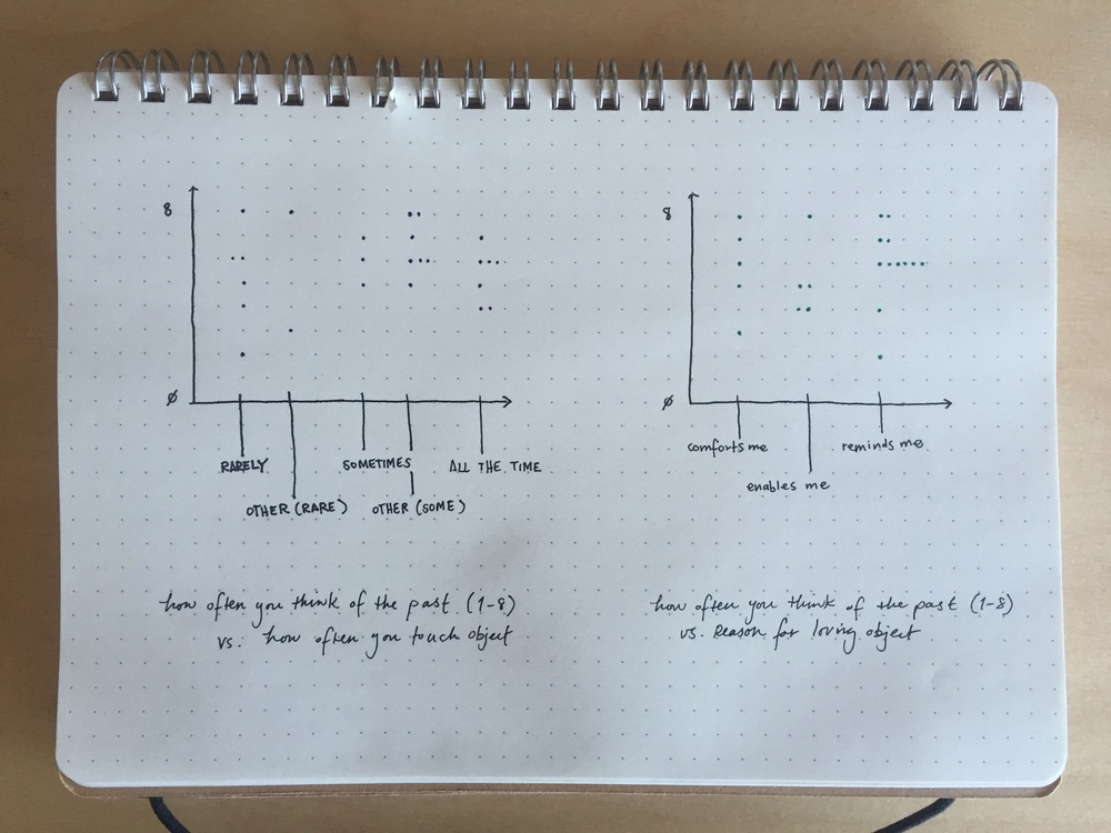 Hand drawn graphs with qualitative responses mapped to categories