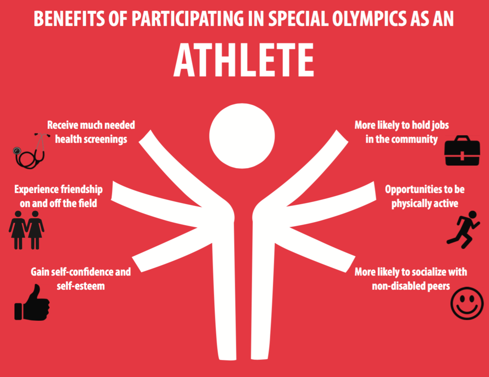 This infographic was designed to inform audiences of the benefits of joining the Special Olympics program.