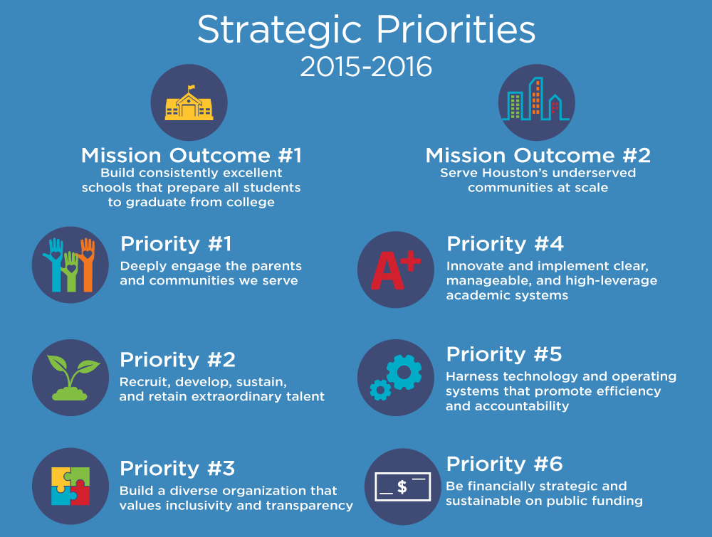 Strategic-Priorities-with-Mission-Outcomes.png