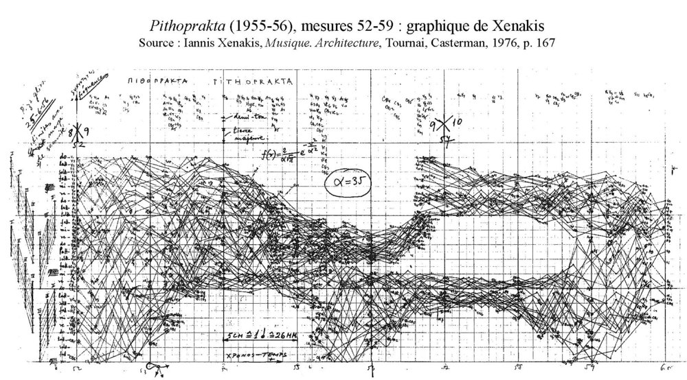 A Graphic by Iannis Xenakis Pithoprakta (1955-56). Formalising musical note pitch and duration into vectoral algorithms Image Reference: (SOLOMOS, Makis, 2013) (MATOSSIAN, Nouritza, 2005).