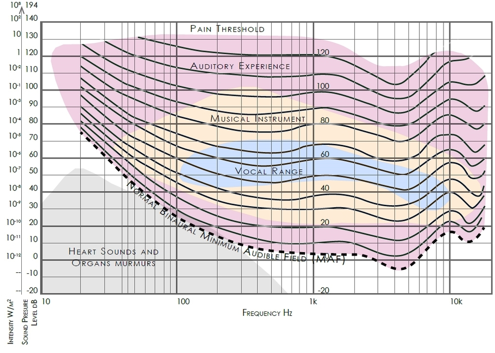 A modified loudness graph:  Auditory Experience and musical ranges charted on their corresponding locations on a Fletcher-Munson equal loudness contours for pure tones charts. Fletcher-Munson is a subjective graph created by asking hearing-human subjects to adjust the loudness as subjected to continuously increasing frequencies of pure tones. Figure adapted from (TURNER, John and Pretlove, A.J., 1991).