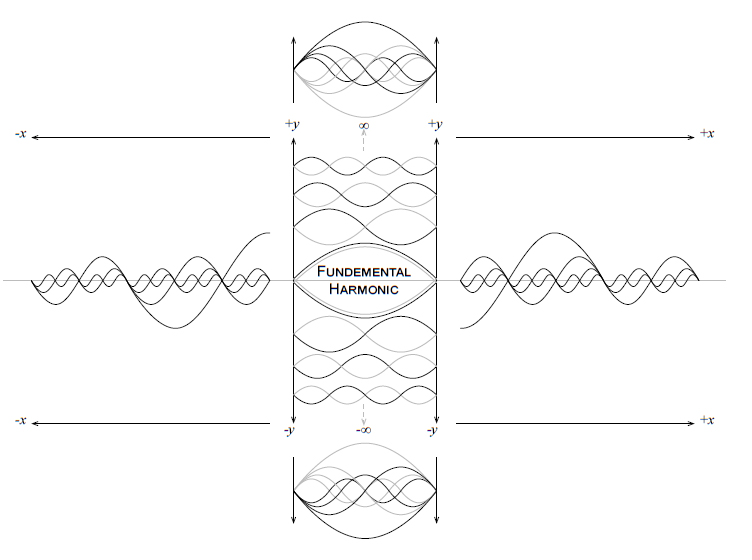 A diagram illustrating a harmonic wave in a string moving in the positive and negative direction.
