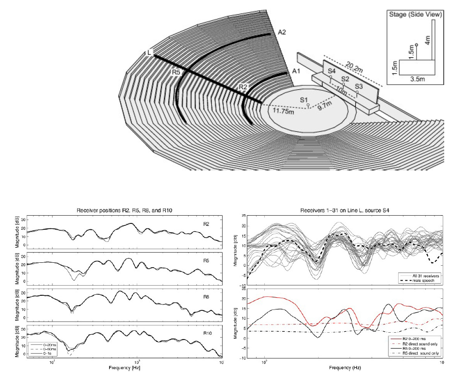 An analytic model of the Epidaurus acoustics. [Top] 3D model of the lower cavea of Epidaurus. [Bottom - Left] Measured frequency responses. [Bottom - Right] Frequency responses of simulation results. The model of Epidaurus used in the simulations has only the lower cavea consisting of 31 seat rows. Source position S1 is in the centre of orchestra and sources S2, S3, and S4 are on the stage. Frequency responses (smoothed at 1/3 octave bands) at receiver positions 1 to 31 on Line L from source position S4 on the stage. The average frequency response of male speech is shown for reference. Four responses are computed within a time window from the initial direct sound up to 20, 50, and 1000 ms. Images and caption Reference: (AALTO UNIVERSITY SCHOOL OF SCIENCE, DEPARTMENT OF MEDIA TECHNOLOGY, 2013).