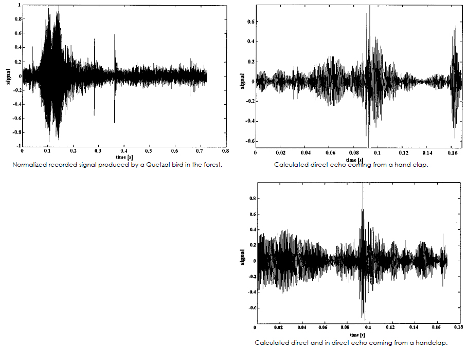 A signal comparison between the Quetzal bird and the resulting reflection. [Top-Left] The actual sound of a real Quetzal bird in the forest. [Top-Right] Numerical echo corresponding with an incident numerical handclap with frequencies higher than 10 240 Hz neglected. [Bottom] It is seen that the ground has no influence on the presence or absence of the frequency bands. The graphs describes precise diffraction simulations of physical effects that cause the formation of the chirp echo. Numerical simulations show that the echo shows a strong dependence on the kind of incident sound. Simulations are performed for a real handclap. The numerical signal coincide with the experimentally measured frequency bands. This proves that the lower two frequency bands in the experiments are mainly caused by the nature of the handclap and not by the diffraction process. Figures and caption Reference: (DECLERCQ, Nico F and Degrieck, Joris, 2004).