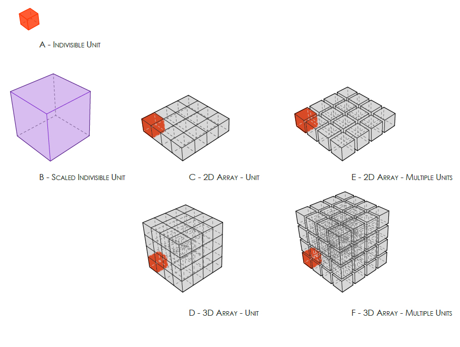 An adapted diagram of Sub-component Aggregation. (a) A sub-component can not be a stand-alone element (b) If a sub-component's dimensions are increased it can act as a 'whole'. (c) A two-dimensional array of subcomponents assembling a complete component, with the ground as a common datum (d) A three-dimensional array of sub-component assembling a complete component (building) (e) A two-dimensional array, where sub-components are aggregated with intermittent 'void'- (public space), moving into urban scale. (f) A three-dimensional array of sub-component, where subcomponents are aggregated with intermittent 'void' – against gravity Original Image Reference: (Marshall, Cities, Design & Evolution, 2008).