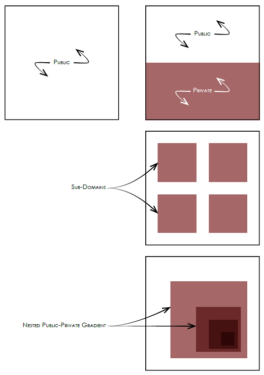 An adapted diagram of private and public Domains. [Top-Left] Public all inclusive public space. [Top-Right] 2 exclusively private domains. [Bottom-Left] 'archipelago' ordered private sub-domains with direct access to an all-encompassing public space. [Bottom -Right] Public-private gradient: Nested public spaces with caressingly exclusive restrictions. Original Image Reference: (Marshall, Cities, Design & Evolution, 2008)