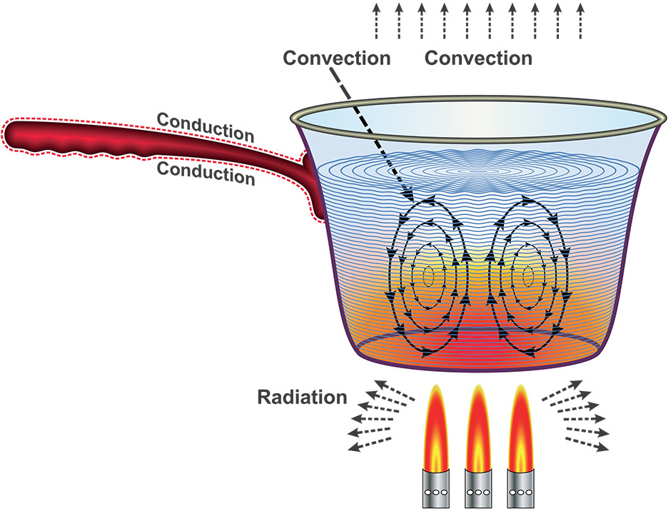 The three modes of heat transfer – conduction, convection, and radiation. Each one is important to accurately model thermal feedback in different situations.