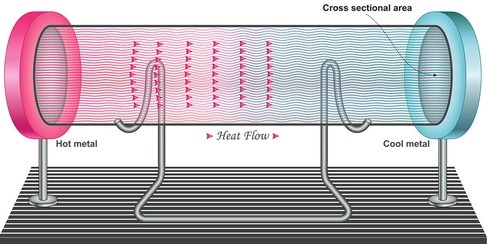 Heat flows from place to place. It can't be created out of thin air. This creates a challenge for thermal feedback devices.