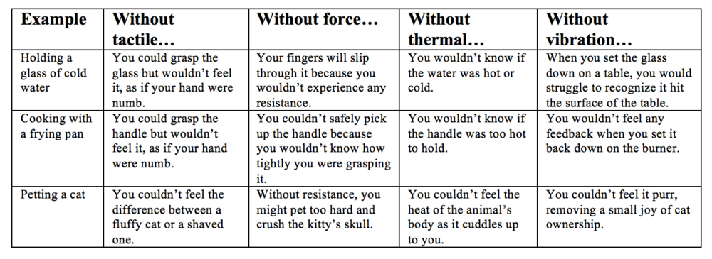 tactile-force-thermal-vibration-comparison-table