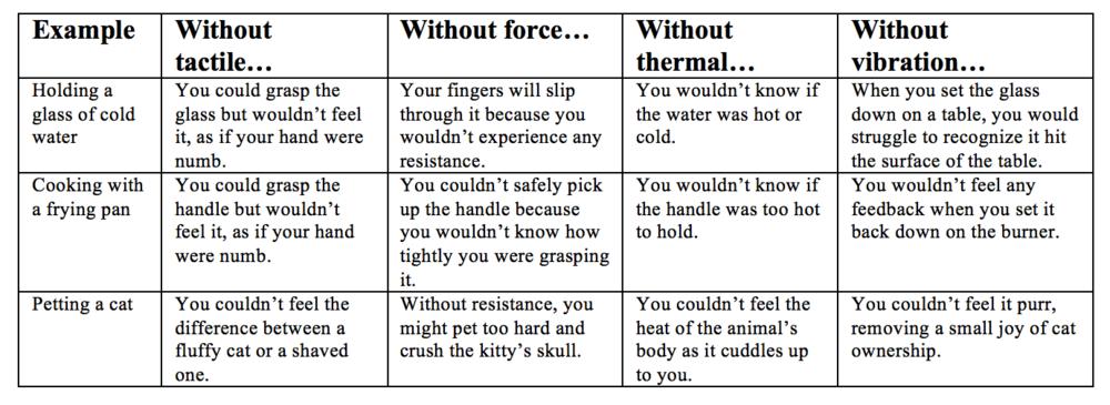 tactile-force-thermal-vibration-comparison-table
